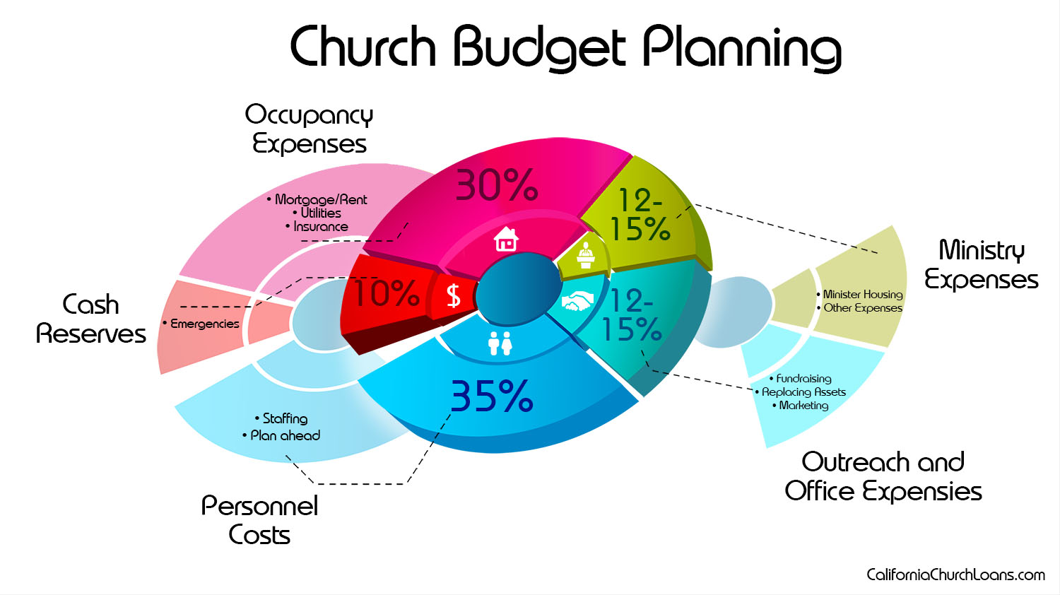 church budget planning bdm mortgage services